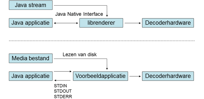 Werkende Renderer-subprojectsoftware via Java Native Interface (JNI) óf 'console-pipe'